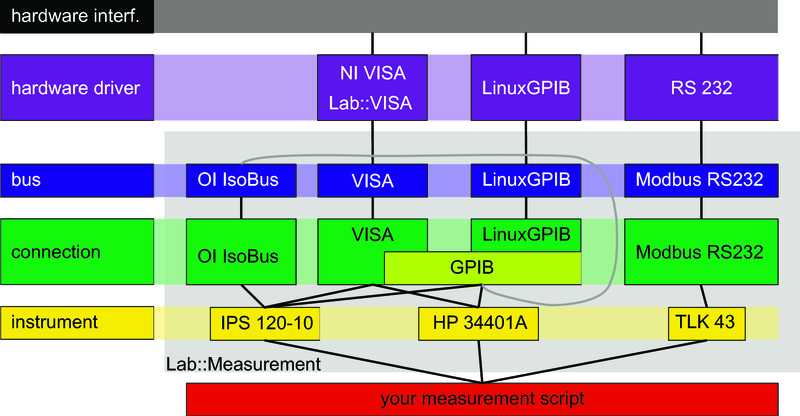 Php Serial Port Communication Linux Tutorial Point